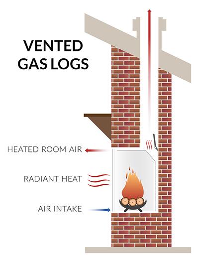 Vented Gas Log Sets Fireplace Illustration