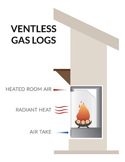 Ventless Gas Log Sets Fireplace Illustration