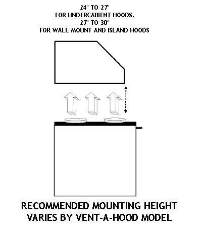 MOUNTING HEIGHT
