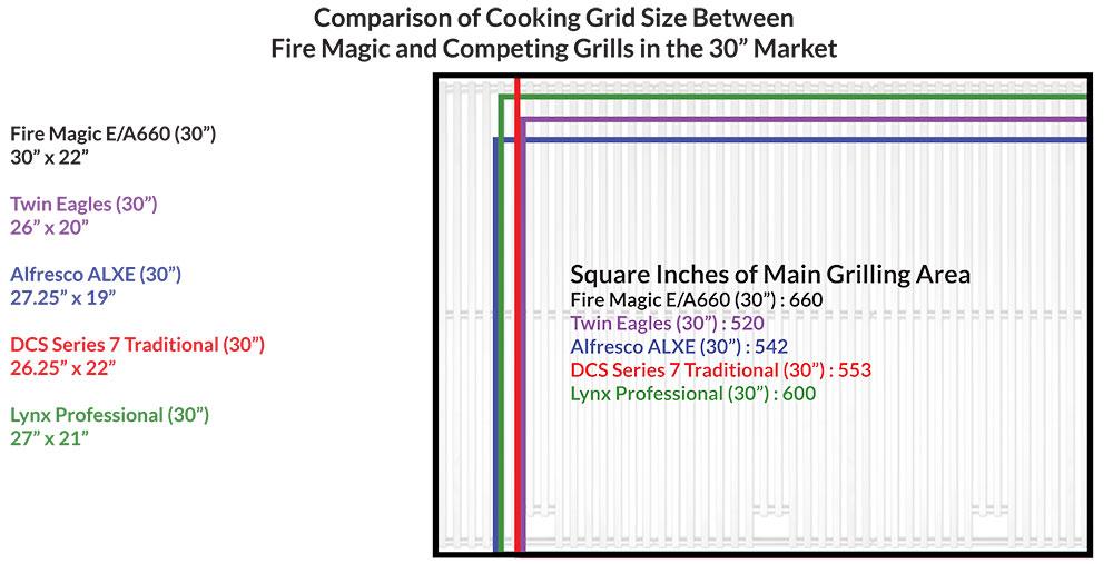 Fire Magic 30 inch Cooking Gid Comparison Chart