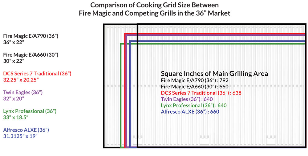 Fire Magic 36 inch Cooking Gid Comparison Chart